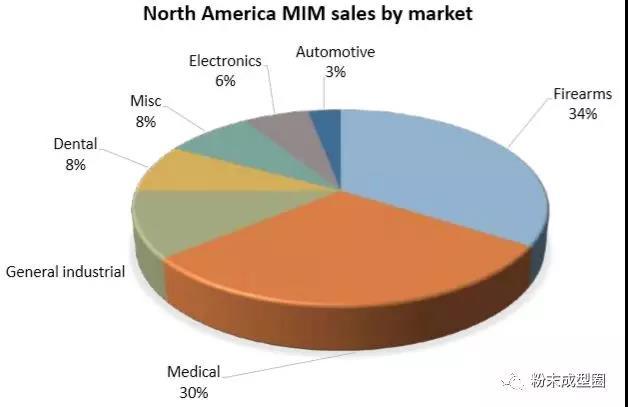 MIM metal powder