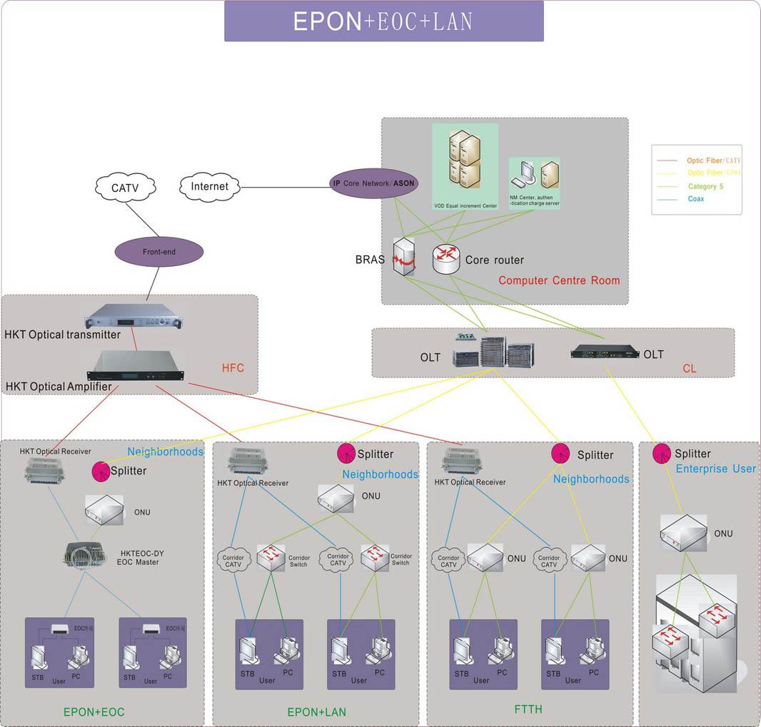 EPON+EOC+LAN.jpg