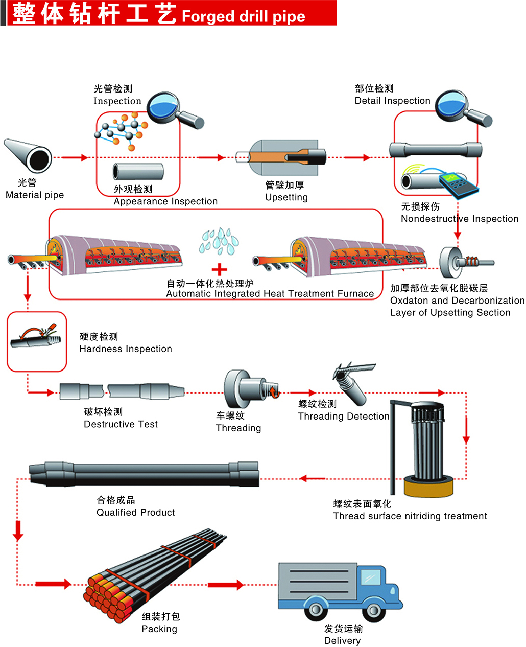 drill pipe lifting device Price