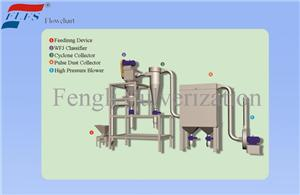 High quality Superfine Powder Classifier Quotes,China Superfine Powder Classifier Factory,Superfine Powder Classifier Purchasing