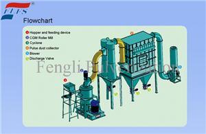 High quality Roller Mill Quotes,China Roller Mill Factory,Roller Mill Purchasing