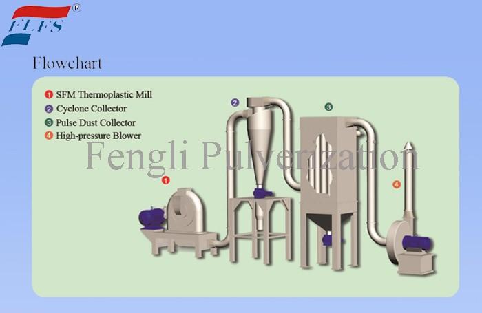 High quality Thermoplastic Fine Powder Mill Quotes,China Thermoplastic Fine Powder Mill Factory,Thermoplastic Fine Powder Mill Purchasing