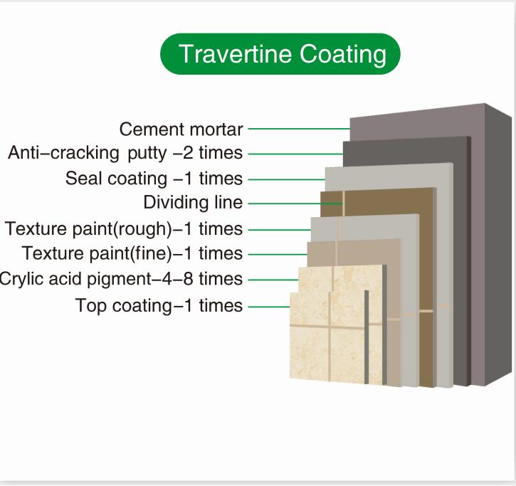 Good quality Travertine effect paint