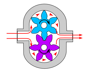 gear rotor pump