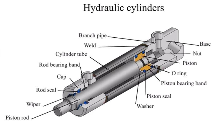 Where to use hydraulic seals