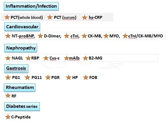 Time-resolved fluorescence immunoassay