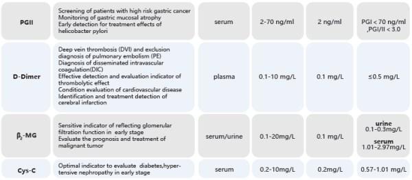 procalcitonin test