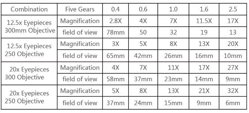 optical video colposcope