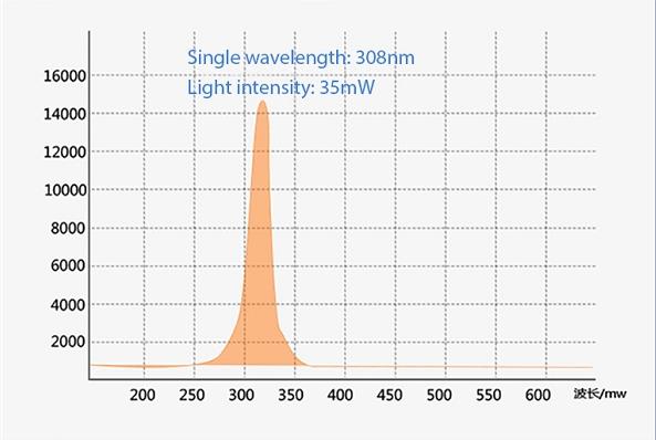 Đèn excimer 308nm cho bệnh bạch biến