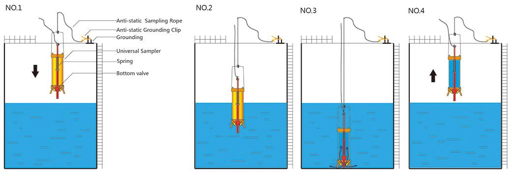 Manual Sampling Beakers