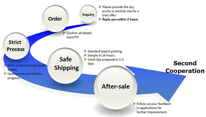 Delivery Terms-Santech R.jpg