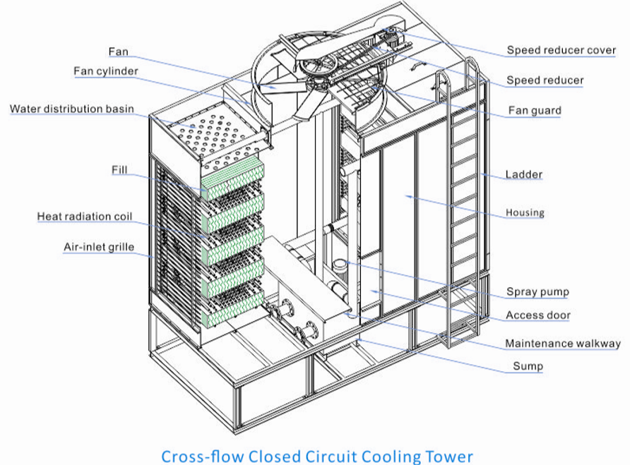 Closed circuir cooling tower