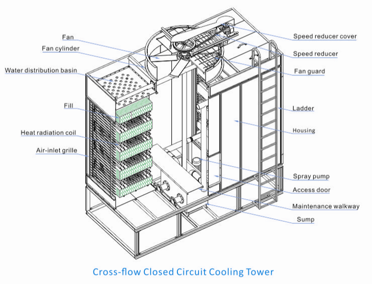 Closed circuit Cross-flow Cooling Tower
