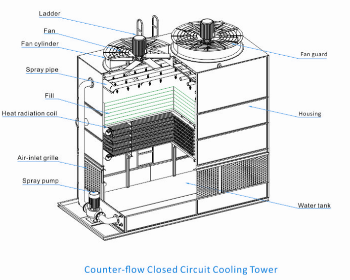 Closed circuit Cross flow Cooling Tower