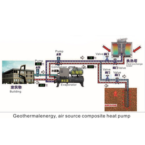 Geothermal Energy,Air source Composite Heat Pump