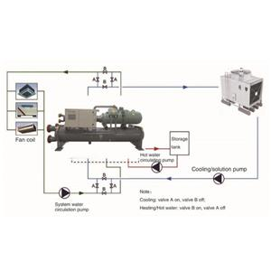 Air source Water water Heat Pump