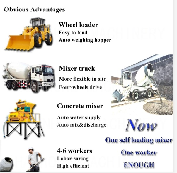 HK 4.0 self loading mobile concrete mixer price
