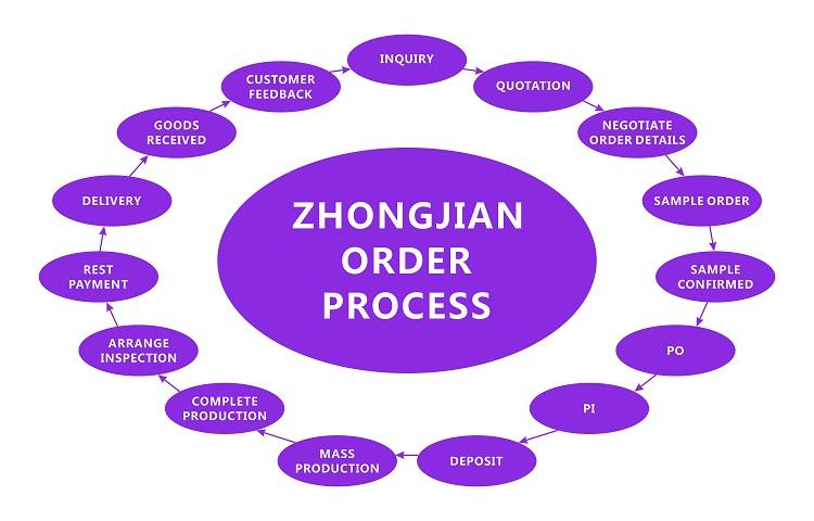 Zhongjian Order Process.jpg