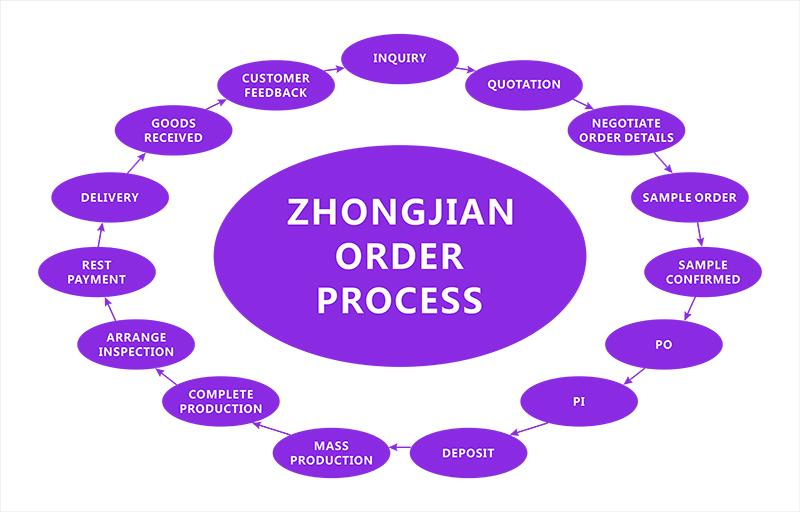 ORDER PROCESS流程图.jpg