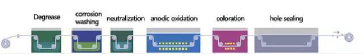 Anode oxidation process