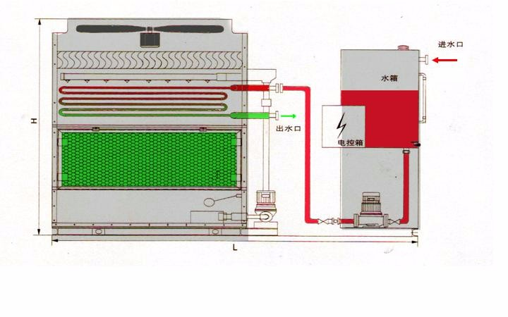 Fully Enclosed Cooling Tower Manufacturers, Fully Enclosed Cooling Tower Factory, Supply Fully Enclosed Cooling Tower