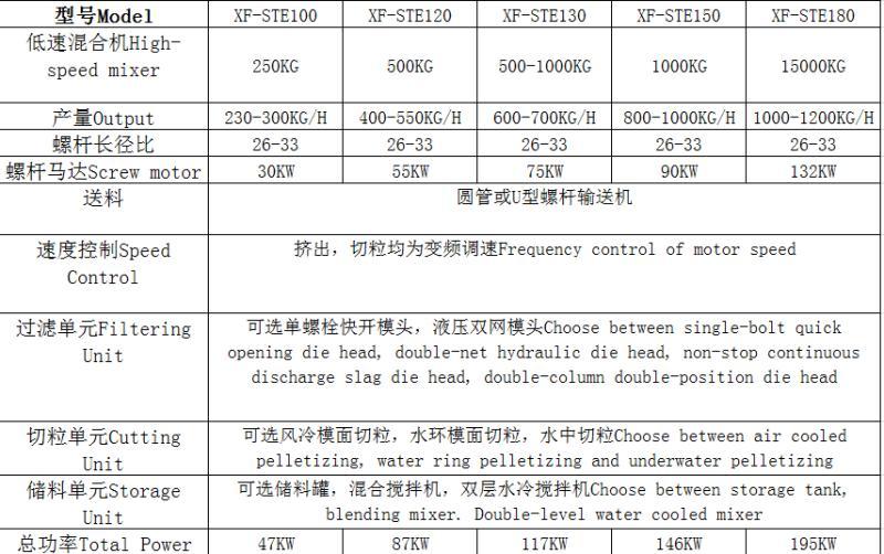 PVC material compound line