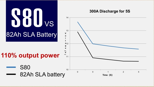 lithium boat battery