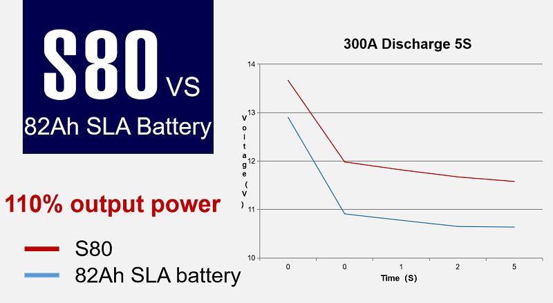 Lithium Trolling Motor Battery OEM