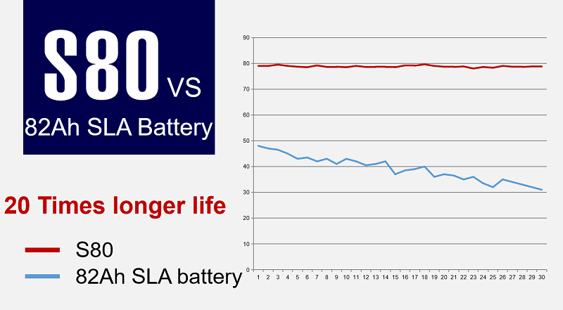 Lithium ion RV Battery Producers OEM