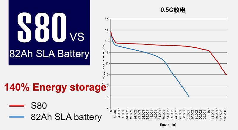 Brands 12V Lithium ion Battery for RV