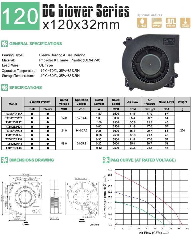 120mm dc blower